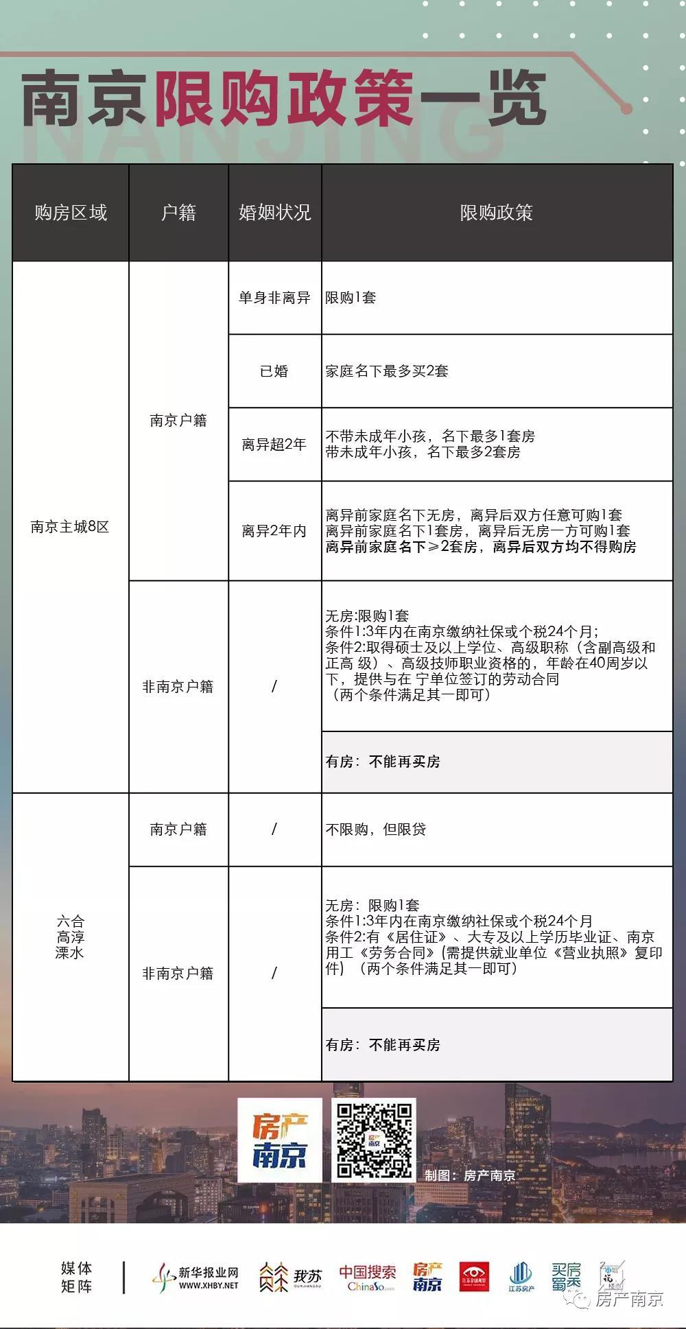 點擊收藏!2021年南京最新買房、貸款、落戶政策大全!