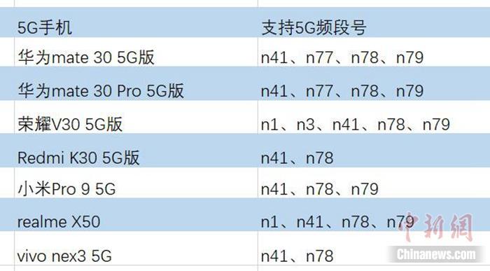真假5G手机再起争议,n41、n78、n79都啥意思?