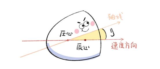 配平攻角的原理_配文案的图片