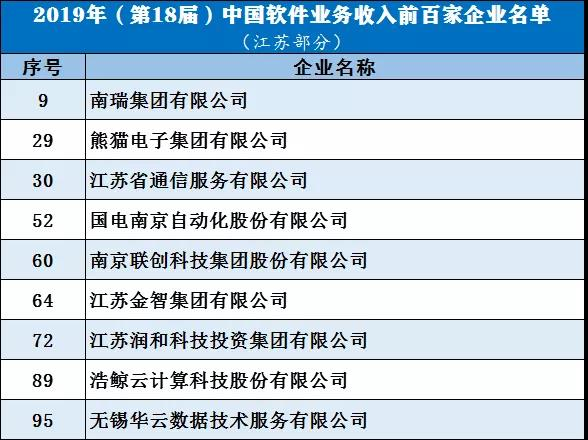 中国软件业务收入百强发布,江苏