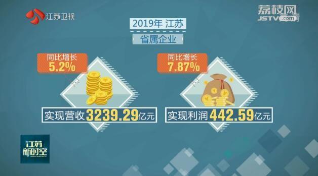 主要经济指标创新高 2019年江苏