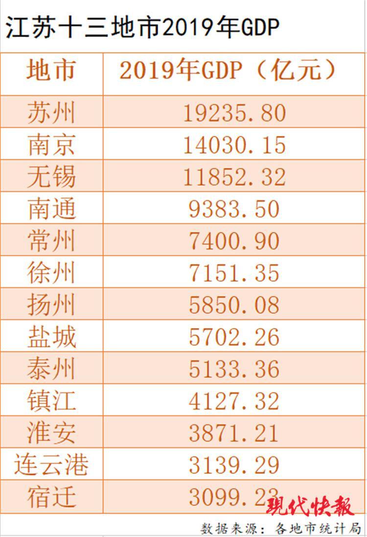 2019 江苏 经济总量_江苏经济日报