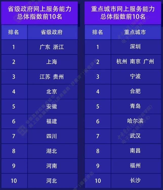 网上政务服务能力评估报告出炉,江苏排全国第三