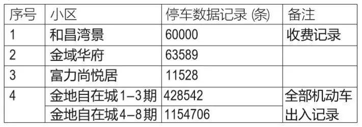 你的停车费被物业多收,南京很多小区都有!