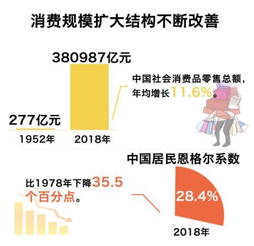深圳市申博总网70年:从七组民生成绩单看中国