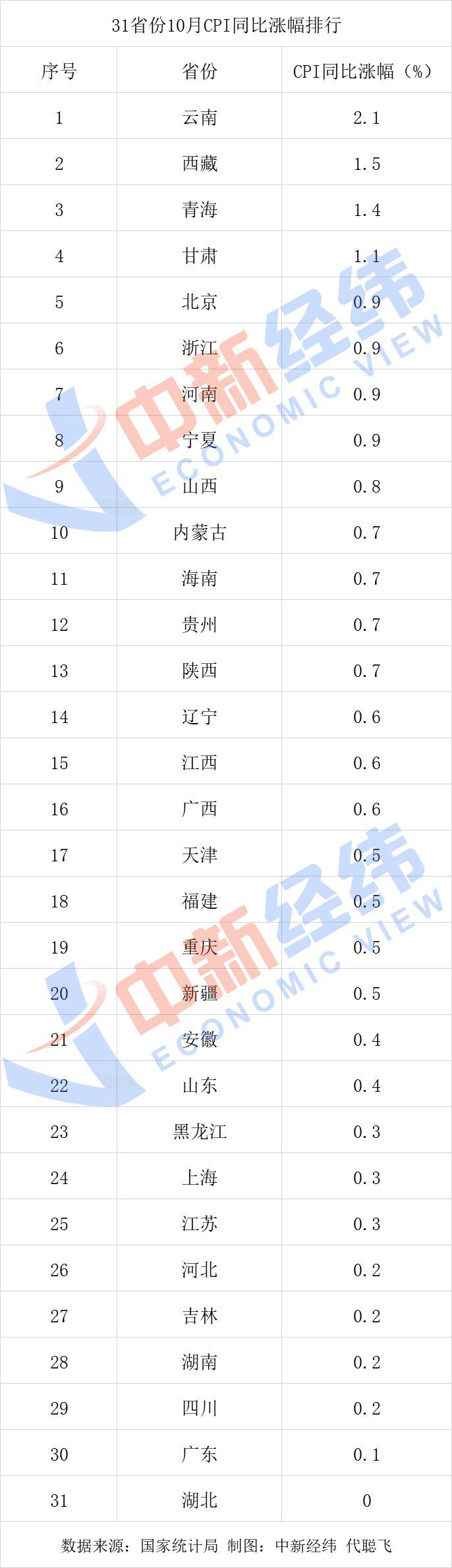 """10月各地物价怎么?27省份CPI涨幅破""""1""""湖北为0"""